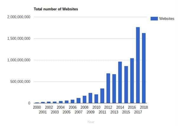 1 7 milliards de sites internet en 2019