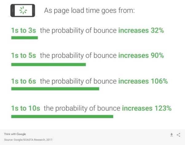 L impact du temps de chargement des pages sur le site
