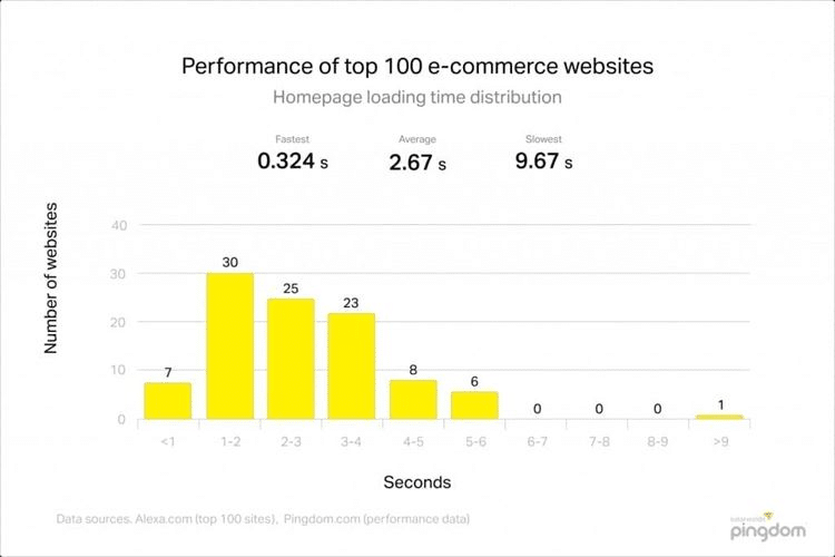 Performance of top 100 e commerce websites