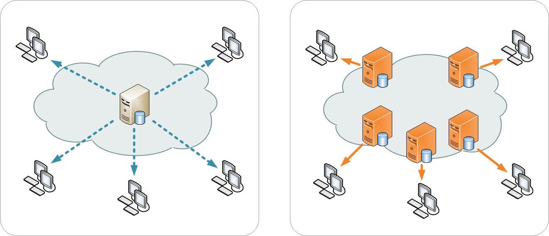 L utilisation des CDN pour ameliorer la vitesse de chargement de votre page