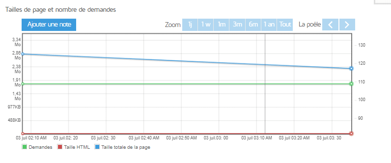 graphique sur la taille de page et le nombre de demandes