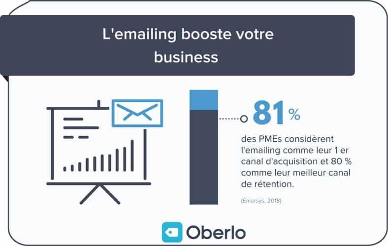 Selon Oberlo 81 pourcent des PMEs considerent l emailing comme leur premier canal d acquisition
