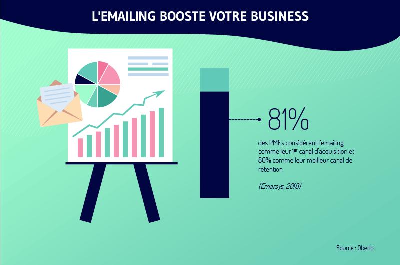 Selon-Oberlo-81-pourcent-des-PMEs-considerent-l-emailing-comme-leur-premier-canal-d-acquisition.jpg