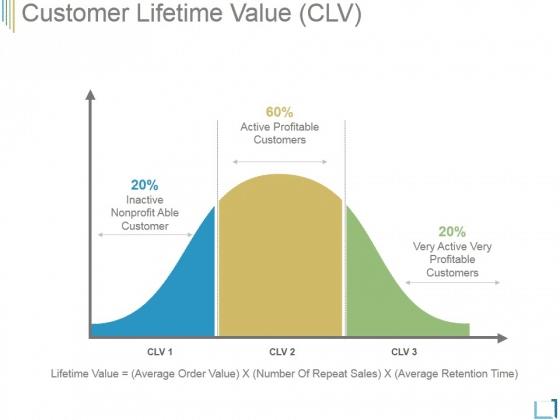 la duree de vie moyenne d un client et l evolution theorique des consommations
