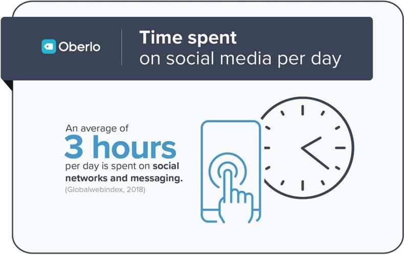 Selon le site Oberlo chaque utilisateur passe en moyenne 3h par jour sur les reseaux sociaux