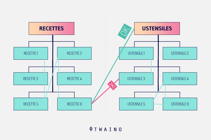Construire-des-silos-thematiques-ou-le-cocon-semantique Recettes ustensiles