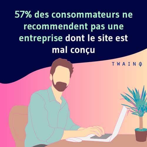 57 pourcent des consommateurs ne recomandent pas une entreprise dont le site est mal concu