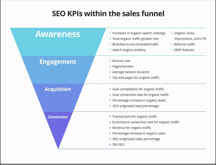 Les differents types de KPI pour le SEO