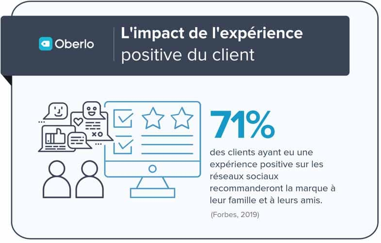 Selon Oberlo l experience positive du client influe positivement sur la marque concernee