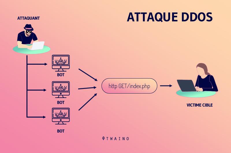 Une-attaque-DDOS