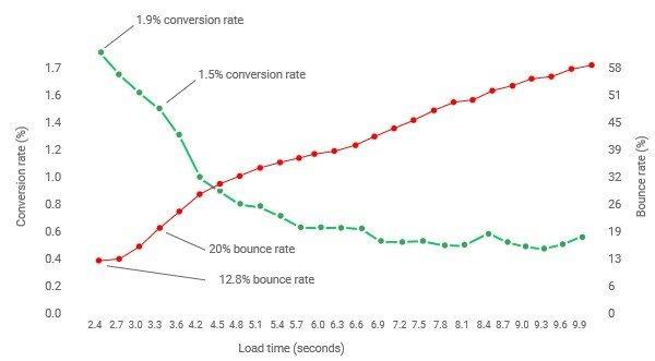 graphique montrant l impact de la vitesse de chargement d un site sur le taux de conversion