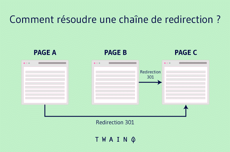 chaine de redirection