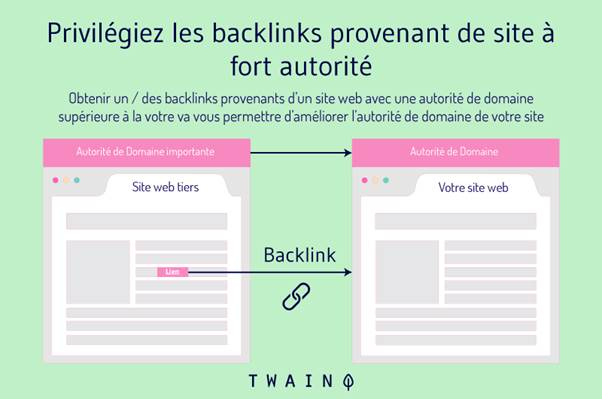 Privilegiez les backlinks provenant de site a fort autorite
