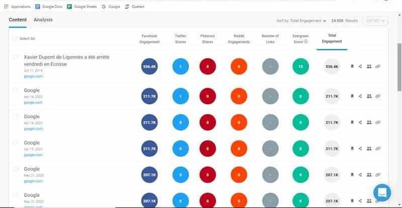 BuzzSumo permet de voir le nombre de partages d un article sur les reseaux sociaux