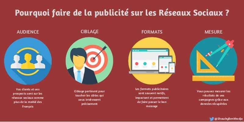les avantages de la publicite faite sur les reseaux sociaux