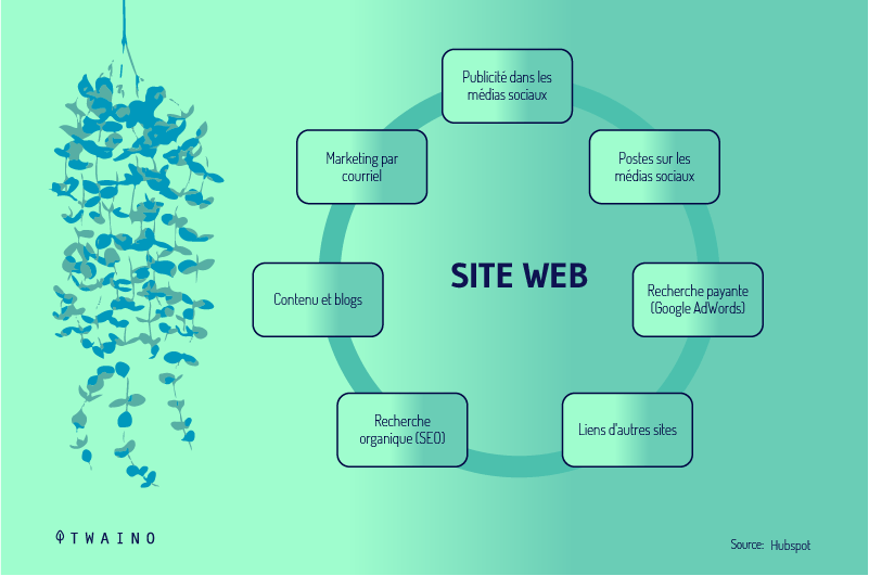 Les-sources-de-Trafic d un site web
