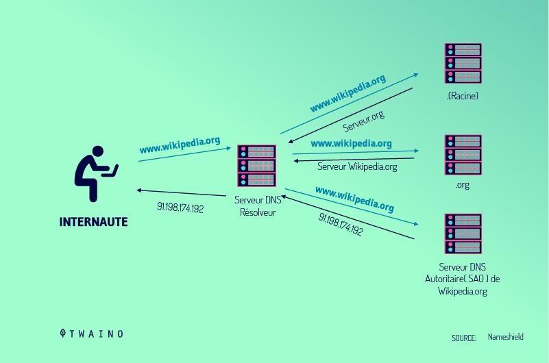 Le-serveur-DNS