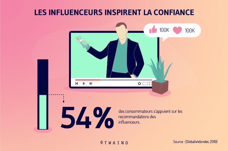 Selon Oberlo 54 pourcent des consommateurs font confiance aux influenceurs