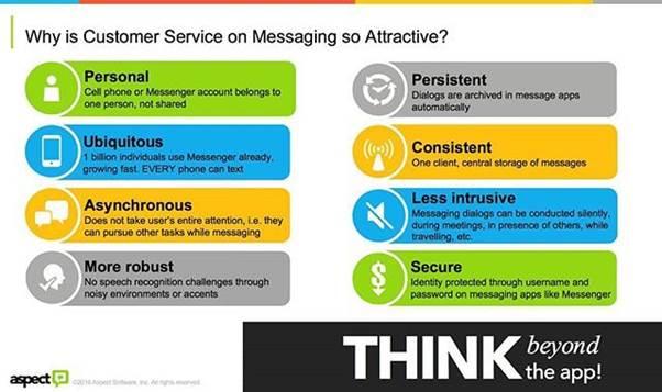 Pourquoi le service clientèle sur la messagerie est-il si attrayant