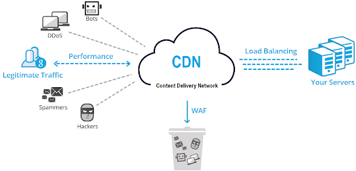 Le Content Delivery Network