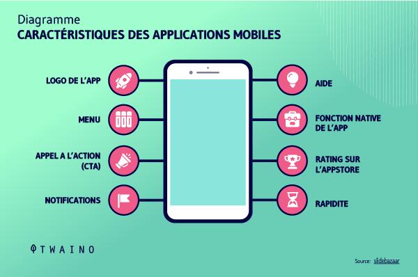 Caracteristiques des applications mobiles