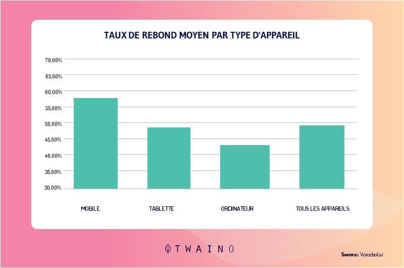 Des statistiques montrent que le taux de rebond chez les utilisateurs mobiles est plus eleve que celui constate chez les utilisateurs de bureau