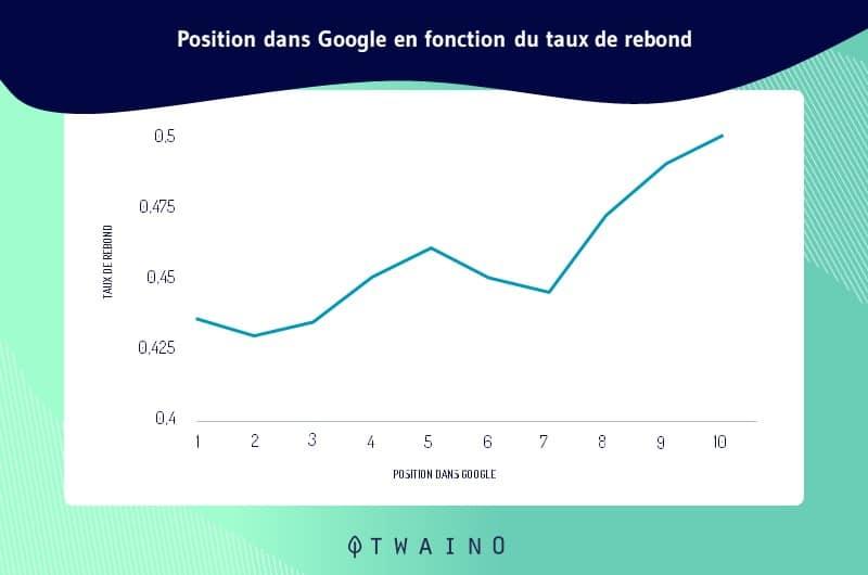 Etude SEO montrant la position dans Google en fonction du taux de rebond