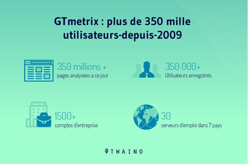 GTmetrix plus de 350 mile utilisateurs depuis 2009