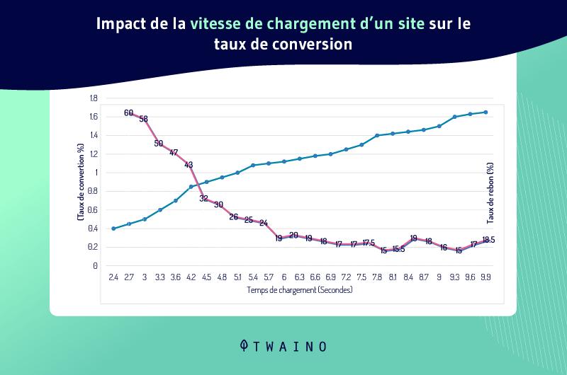 Impact de la vitesse de chargement d un site sur le taux de conversion