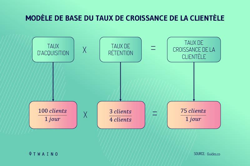 Modele de base du taux de croissance de la clientele