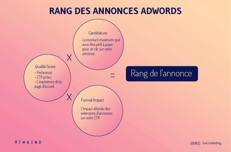 Rang des annonces Adworks