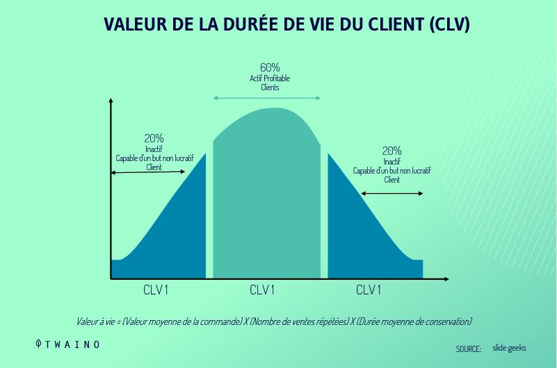 Valeur de la duree de vie du client CLV