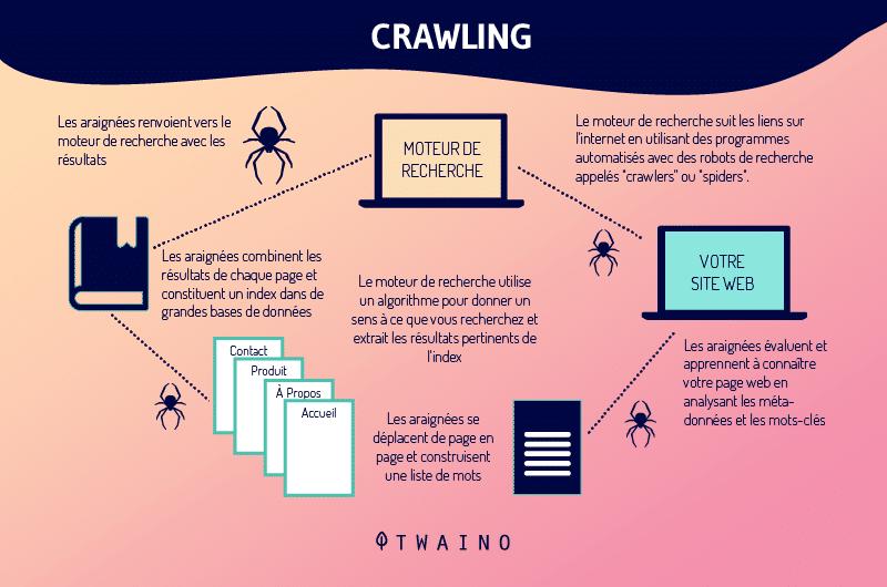 crawiling