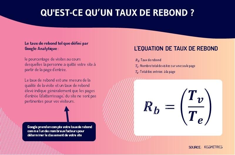 formule de calcul du taux de rebond