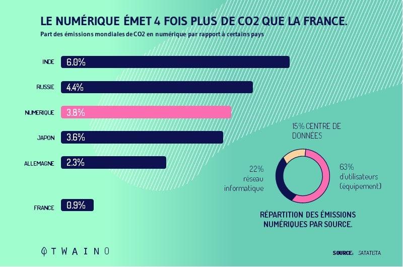 Le numerique emet 4 fois plus de CO2 que la france