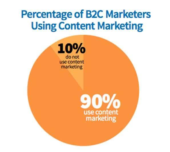 Pourcentage de marketeurs B2C utilisant le marketing de contenu