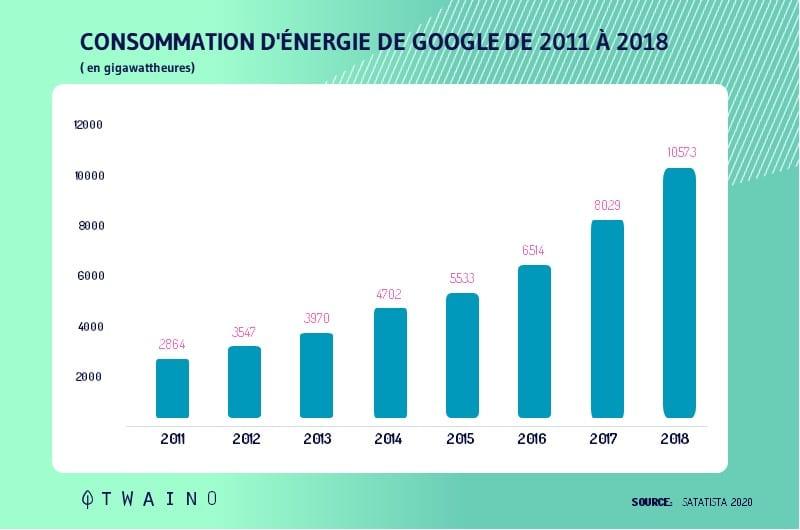 Consommation d nergie de google de 2011 a 2018