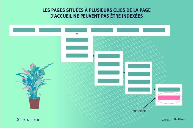 Un-site-mal-structure-avec-des-pages