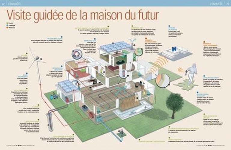 Visite guidee de la maison du futur