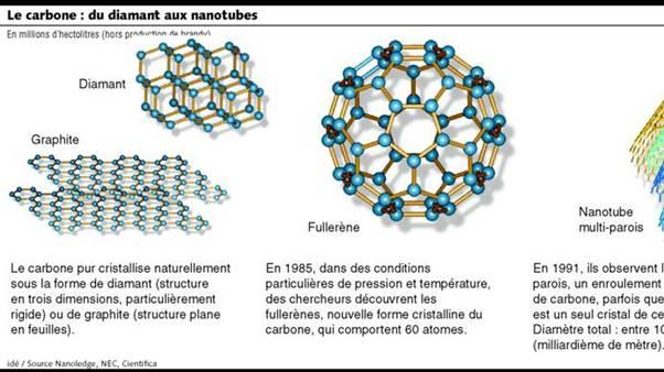 La nanotechnologie