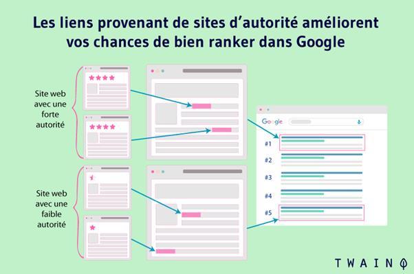Les liens provenant de site d autorite amelionent vos chances de bien ranker dans google
