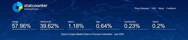 Le Moteur de recherche Yandex