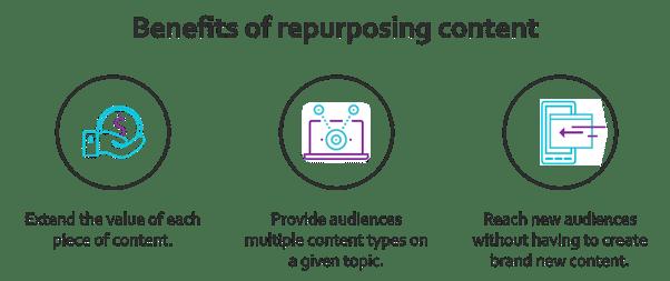Avantages de la reutilisation du contenu