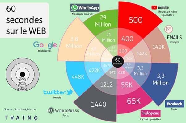 60 secondes sur Web