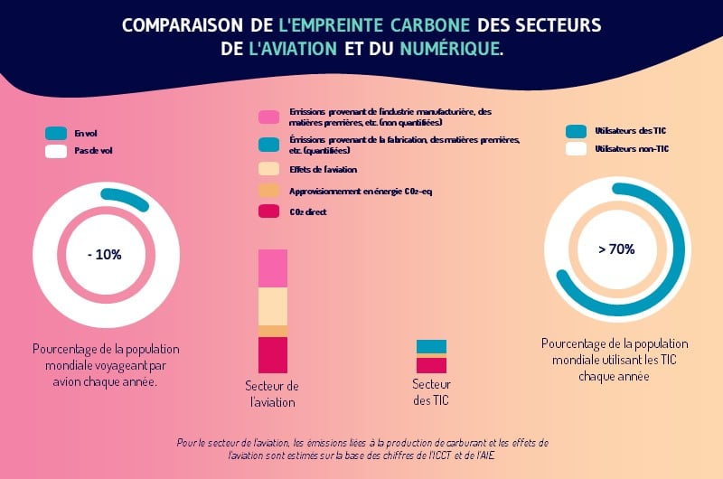 La part des emissions de gaz a effet de serre
