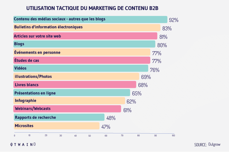 B2B-Content-Marketing-Tactic-Usage