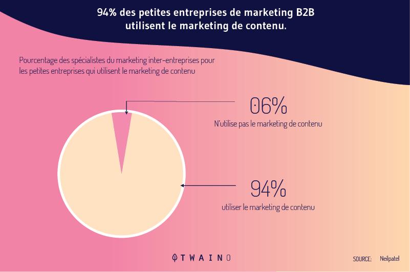 94-des-entreprises-B2B-pratiquent-le-marketing