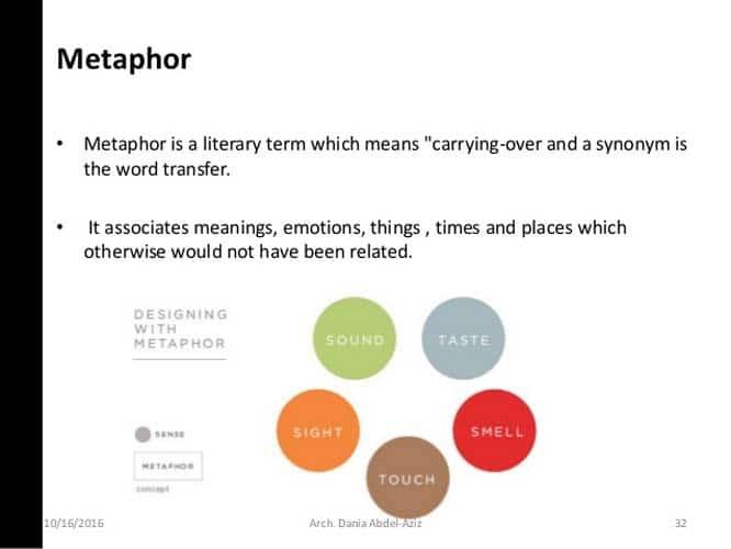 Les schemas de metaphore