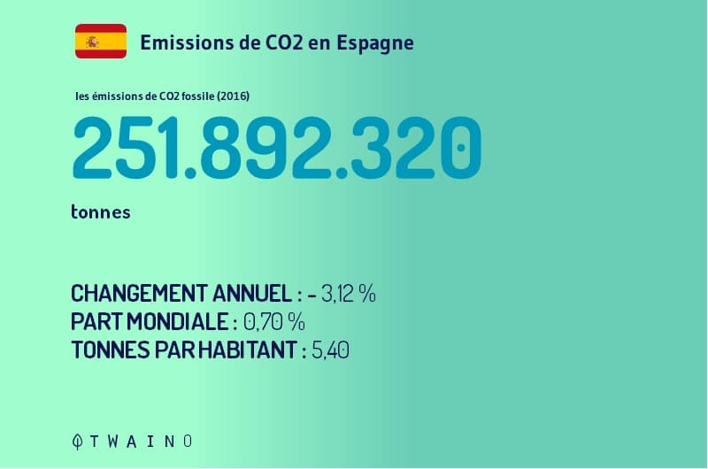Spain CO2 Emissions