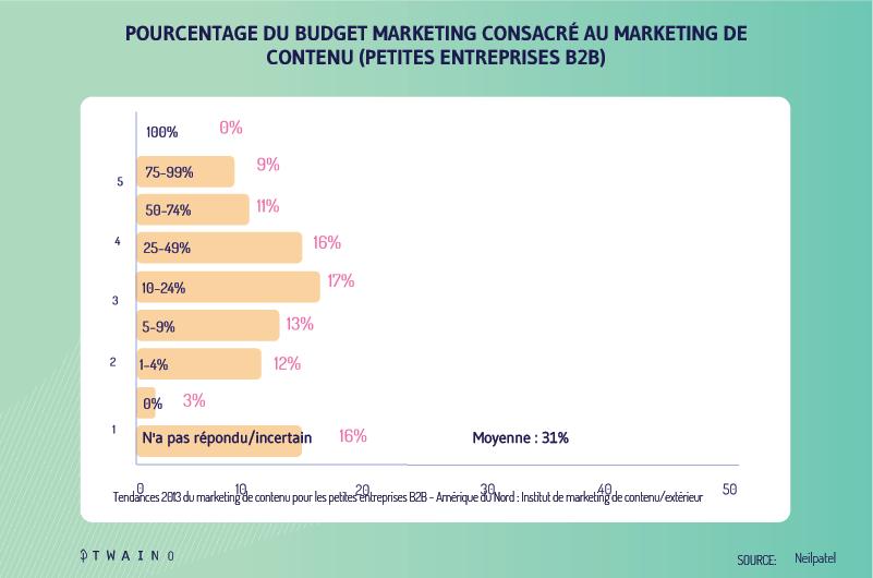 Budget-au-content-marketing